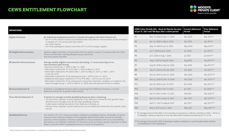 MPC_CEWS-Entitlement-Flowchart_210709_P2_FINAL