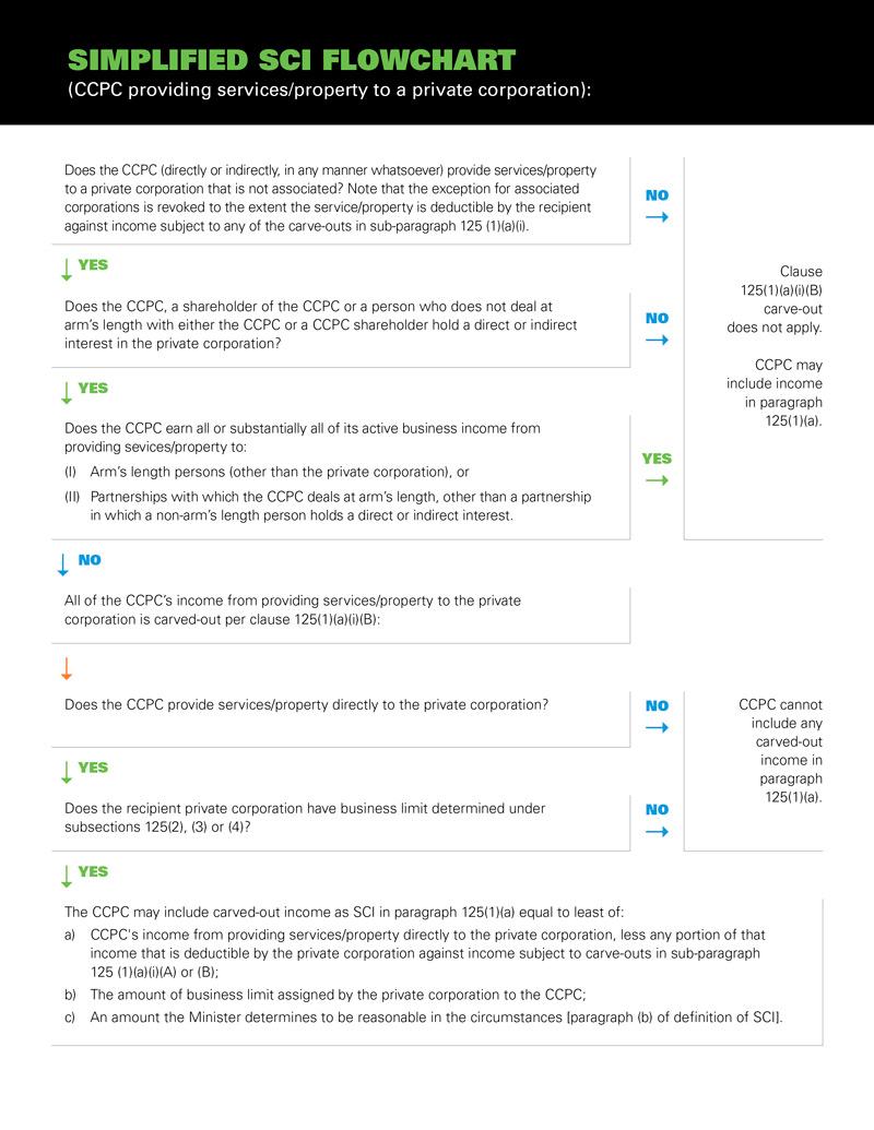 MPC_Simplified-SCI-Flowchart_210709_P1_FINAL