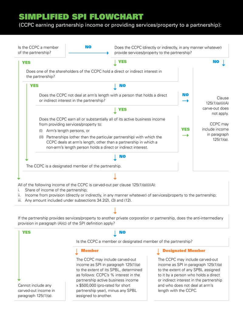 MPC_Simplified-SCI-Flowchart_210709_P2_FINAL